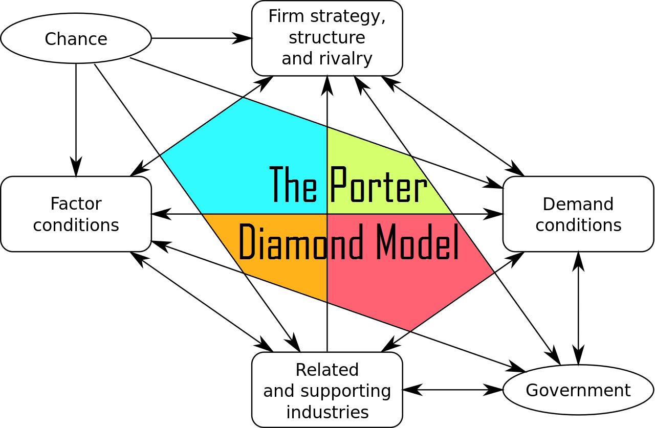 The Porter Diamond model for analysing National Advantage