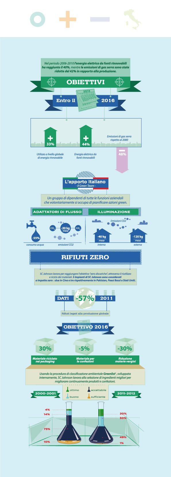 #Infografica 360° di scelte Verdi - per SC Johnson / #Edelman - 2013 #pensabenedesign