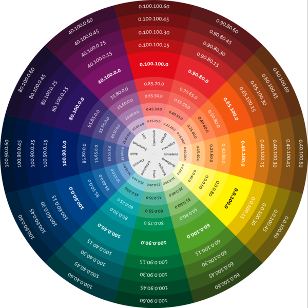The Color Wheel A Reminder Of The Infinite Clothing Possibilities