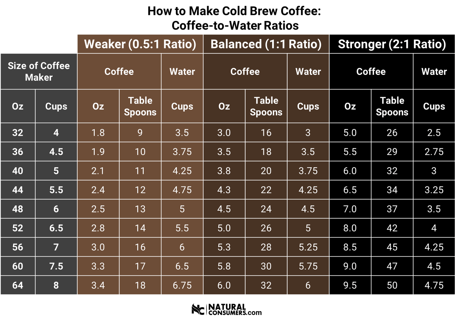 Coffee to Water ratios for making the perfect cup of cold