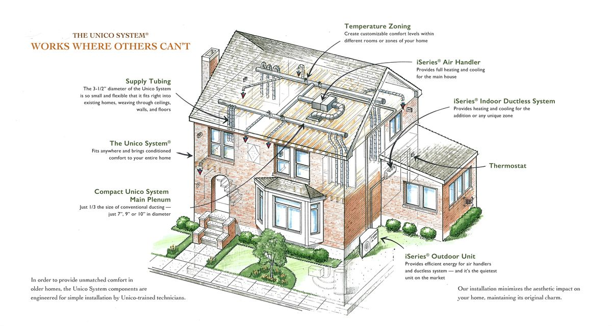 Recommended For Historic Homes Ac System The Unico System Hvac Design Home Heating Systems Hvac System