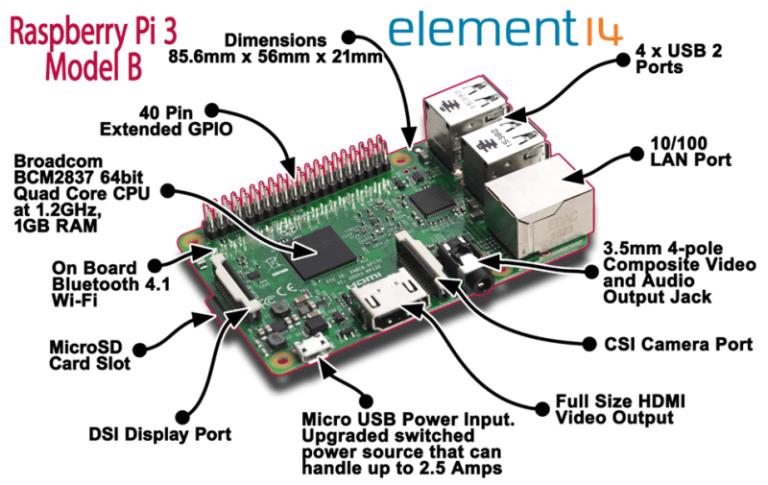 Pin On Raspberry Pi تعريف