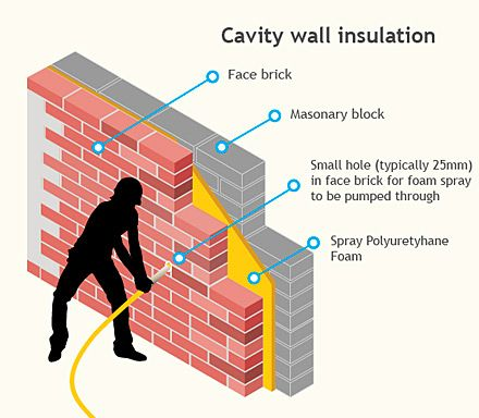Cavity wall insulation is used to reduce heat loss through a cavity wall by  filling the