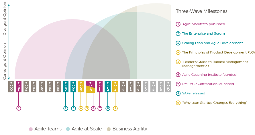 Three Wave Milestones O Agile Manifesto Published 2 The Enterprise And Scrum 3 Scaling Lean And Agile Dev Agile Manifesto Agile Development Competitor Analysis