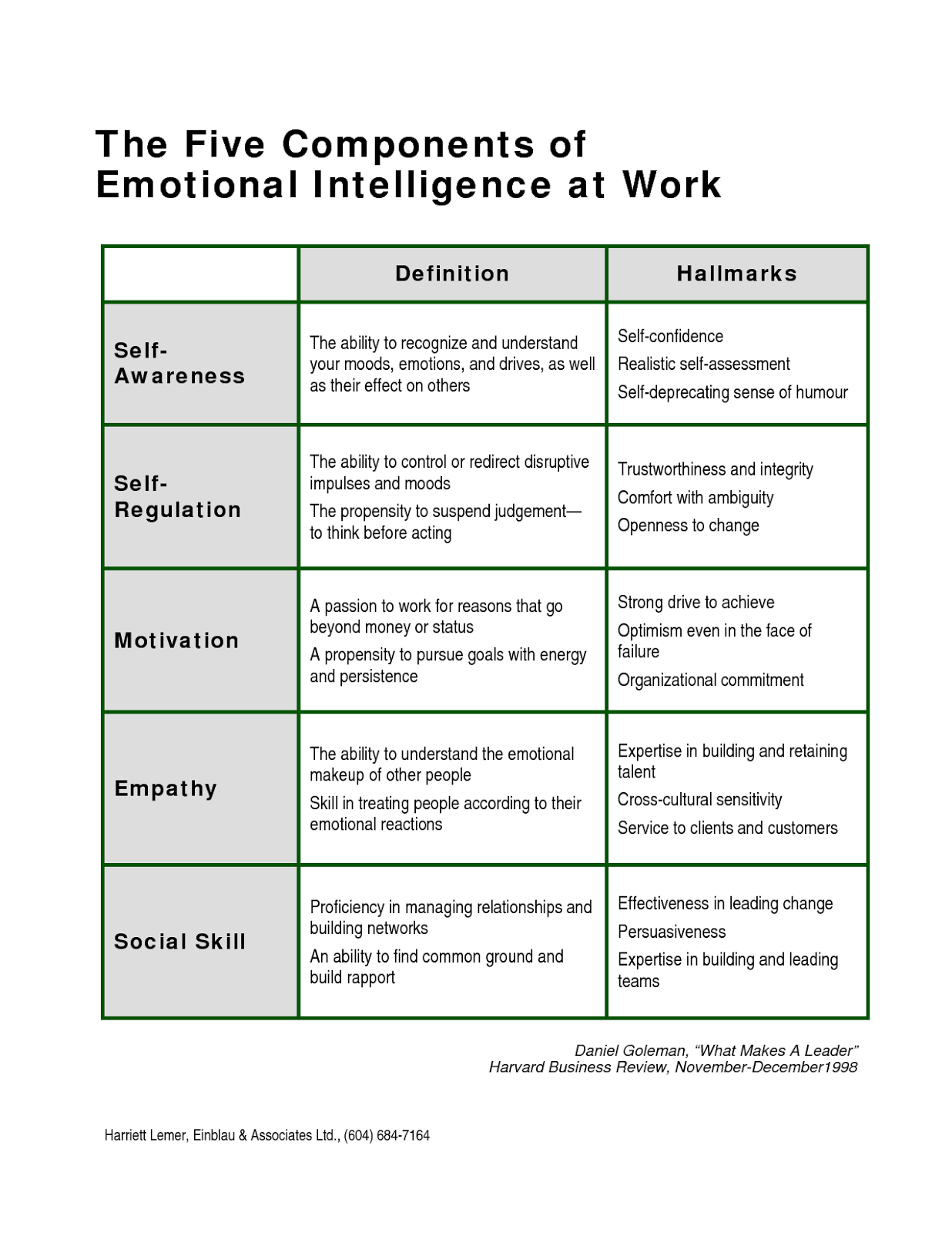 Iammoulude Emotional Intelligence Components And