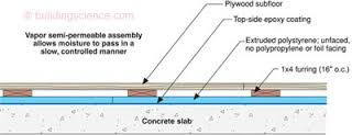 Image Result For Wood Floor Section Detail