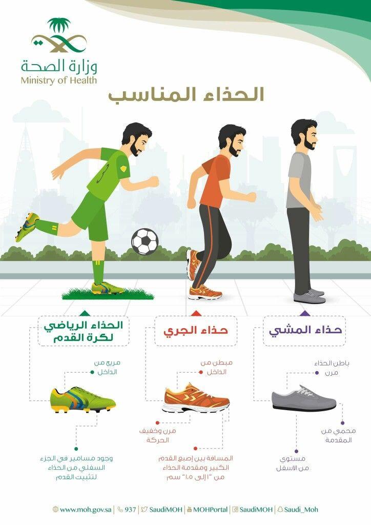 ما هو الحذاء المناسب لك وما الفرق بين حذاء المشي وحذاء الجري والحذاء الرياضي لكرة القدم Social Determinants Of Health Fitness Workout For Women Fitness Body
