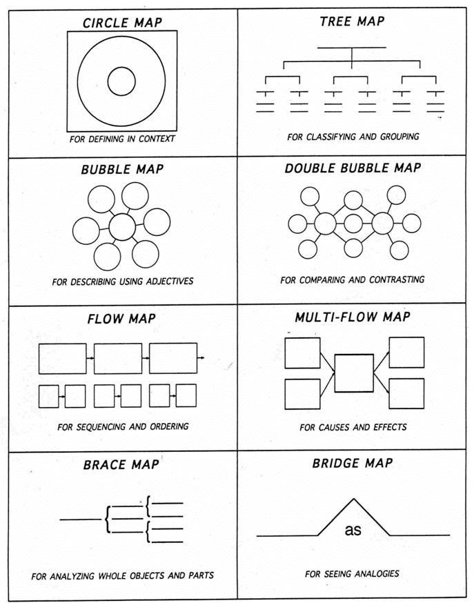 Thinking Maps Thinking Maps Thinking Map Thinking Maps Math
