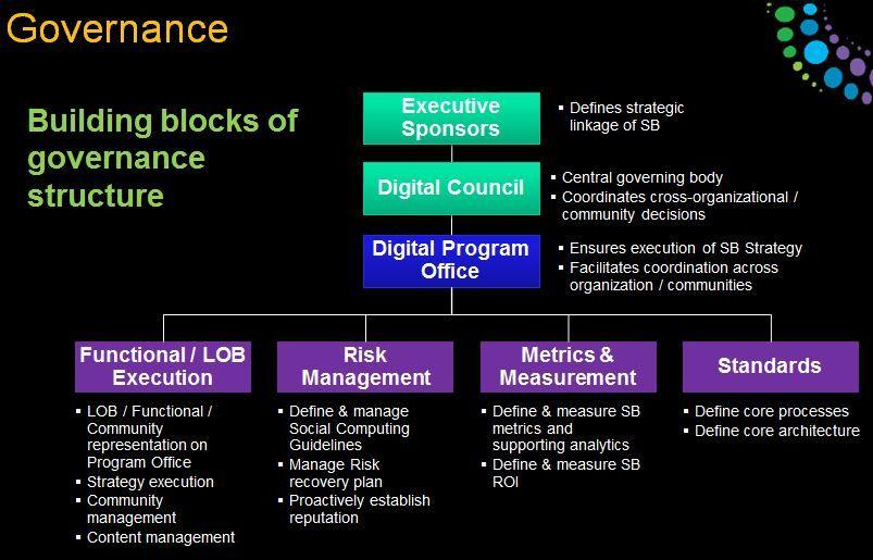 Social Business Governance: Relationship over Rules