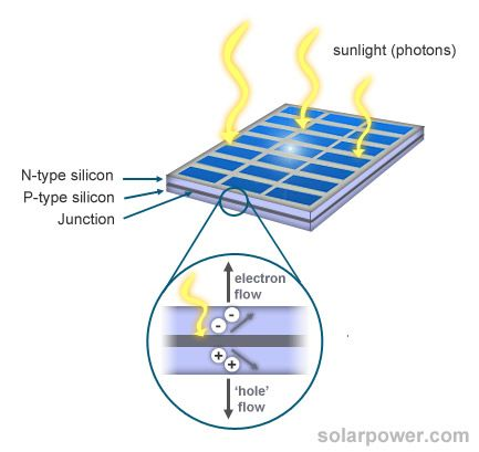 Solar Power Works By Allowing The Light To Move The