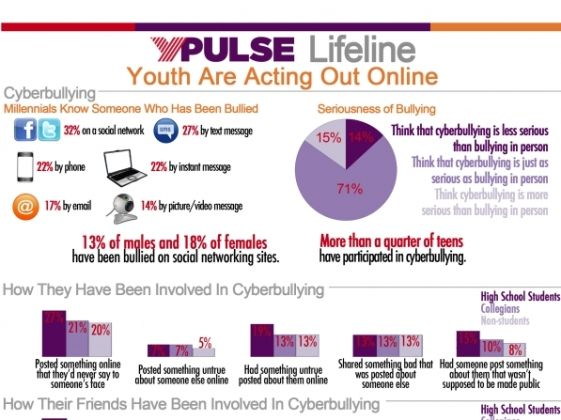 Teens and online hookup dangers statistics on bullying
