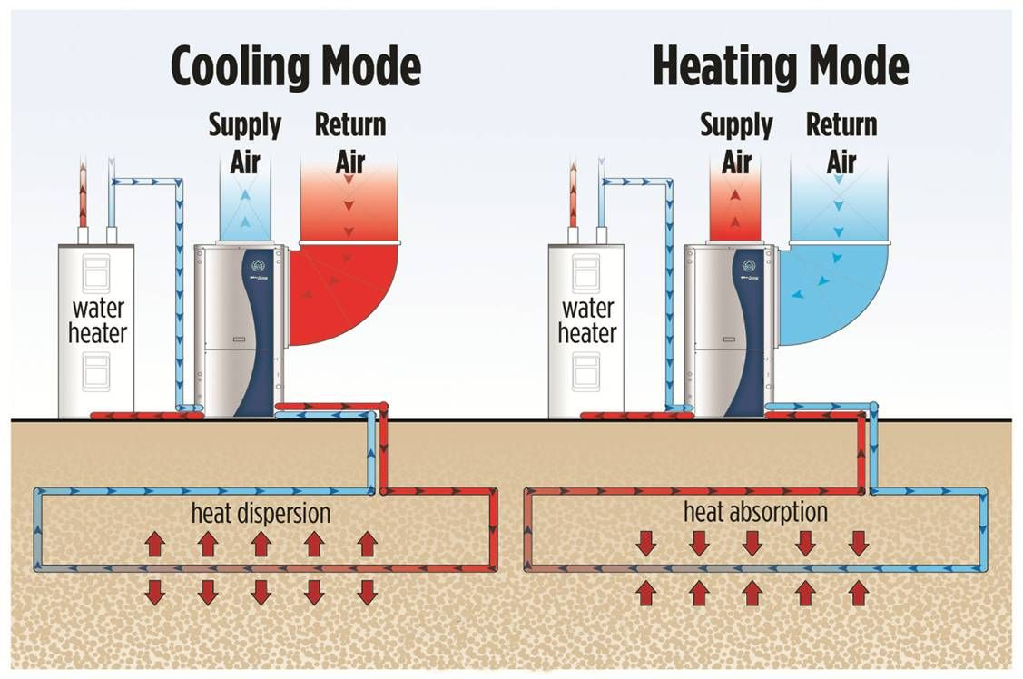 Geothermal heat pumps as standard in new homes has been a