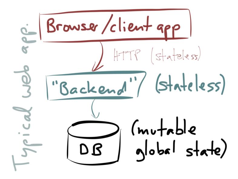 turning the database inside
