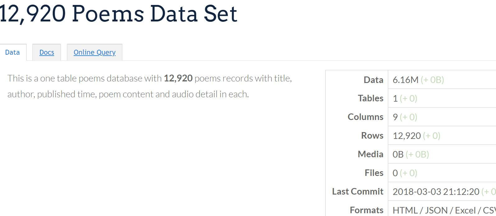 12,920 Poems Database https//datasn.io/p/857 This is a