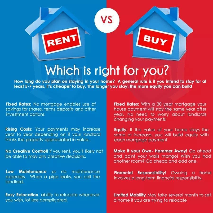 Re Max Elite Real Estate On Instagram Rent Vs Buy When It Comes To Buying Vs Renting There Is Always A Passionate Debate About Wh Rent Vs Buy Remax Rent