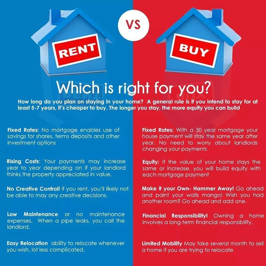 Re Max Elite Real Estate On Instagram Rent Vs Buy When It