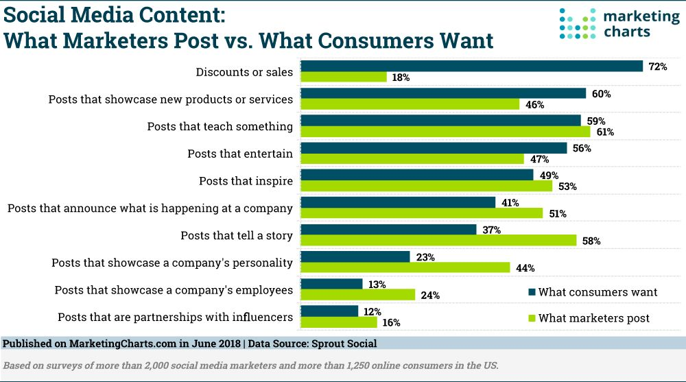 Marketers and Consumers Agree Social Posts Should Teach via