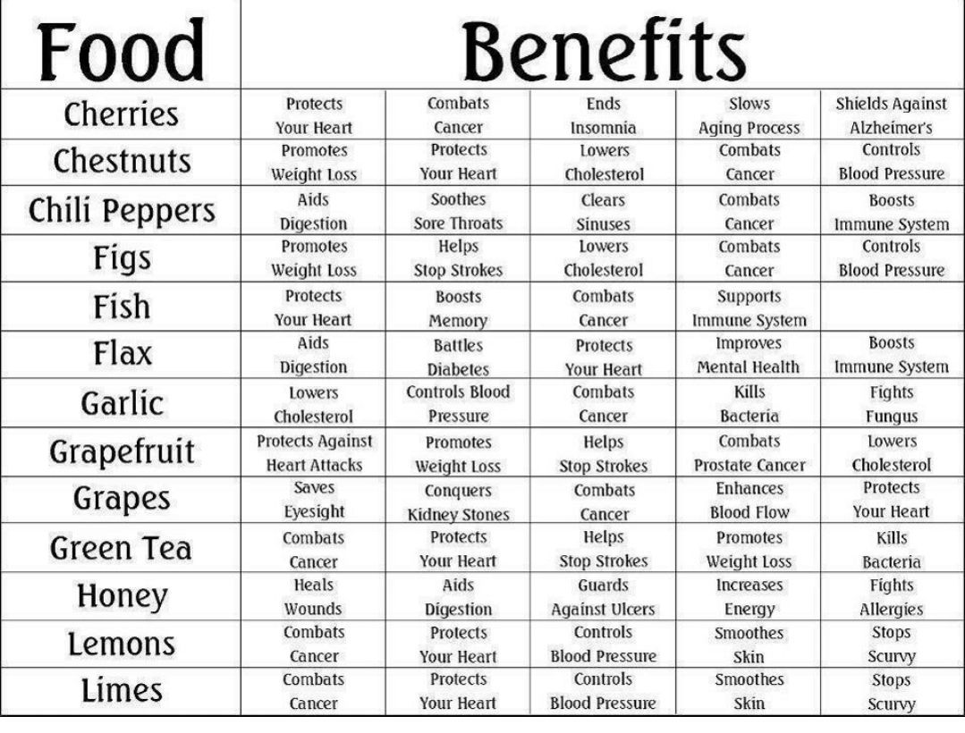 Benefits of Different Foods