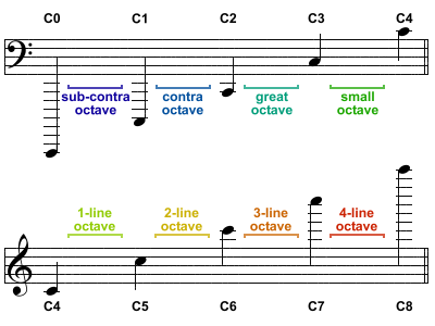 Pitch Notation & Octave Naming: Pitch Class & Octave Names