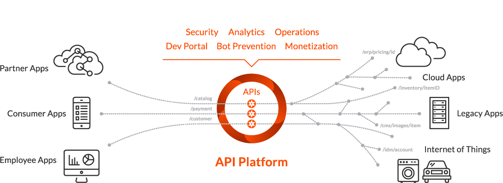 API Management Platform Products | Apigee | Vann Crew