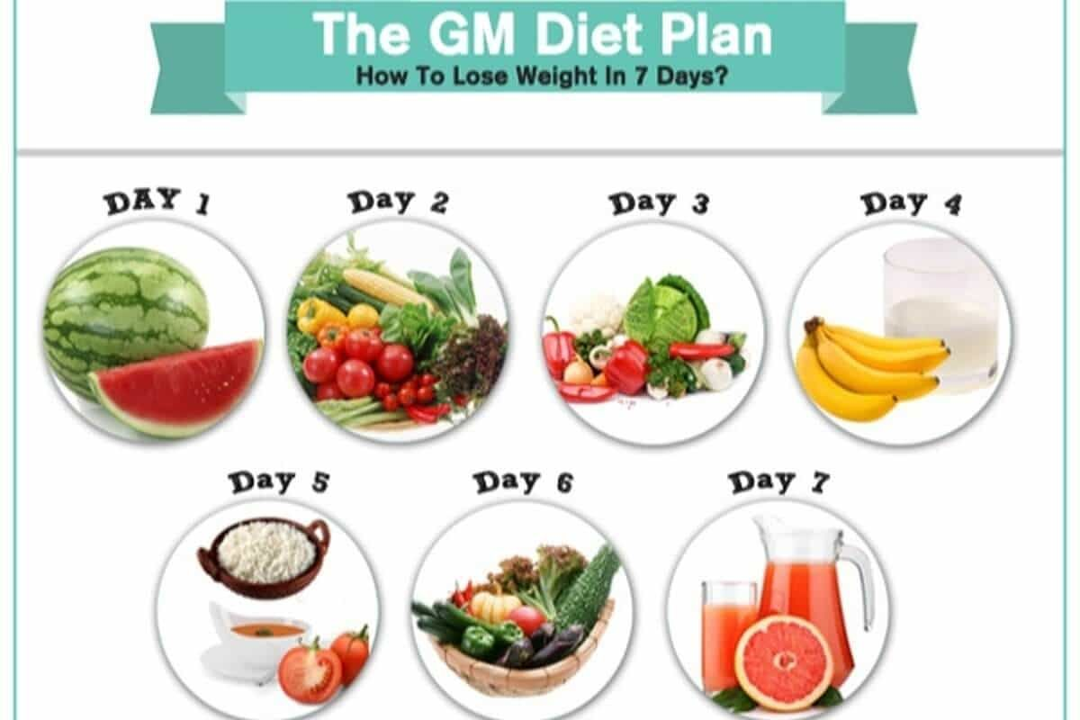 17 Effective Diet Tips To Loose Weight Gm Diet Plans Nutrition