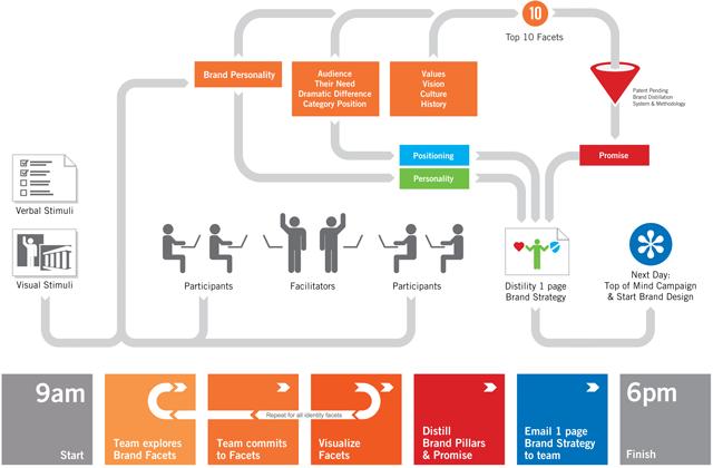Brand Strategy Development In A Day  Corporate Idea
