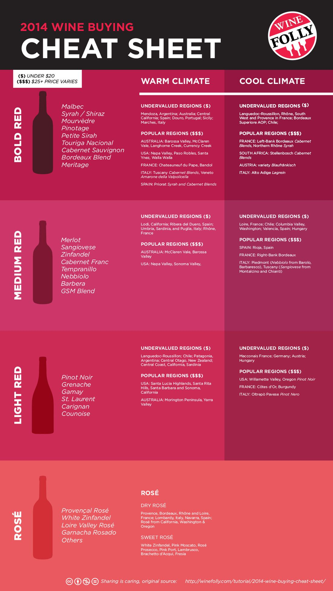 2014 Wine Folly Wine Buying Cheat Sheet Get The Free 3 Page Guide Http Wfol Ly Pelzjl Wine Facts Buy Wine Wine Recipes