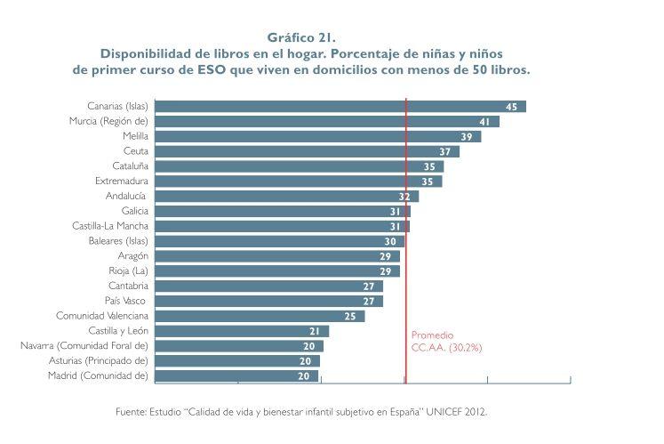"""Balears: llars amb menys de 50 llibres (30%) [Informe 2015 de l'ong """"Save the Children""""]"""