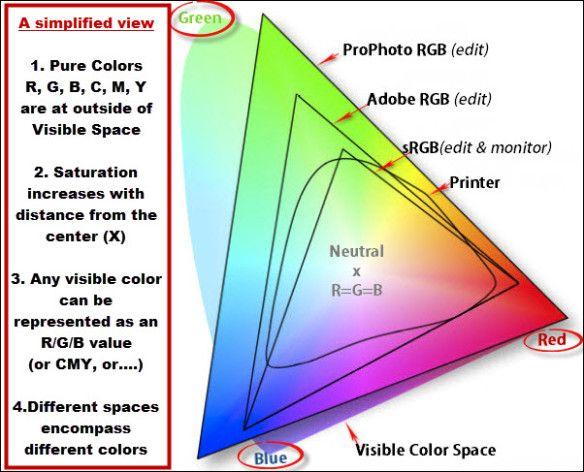 Prophoto color space