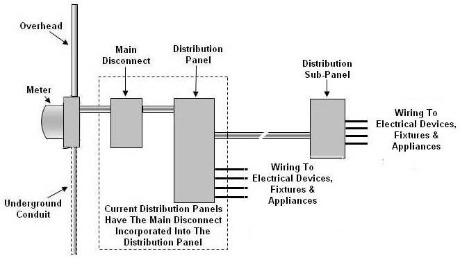 Basic Electrical Distribution Diagram With Images Electricity