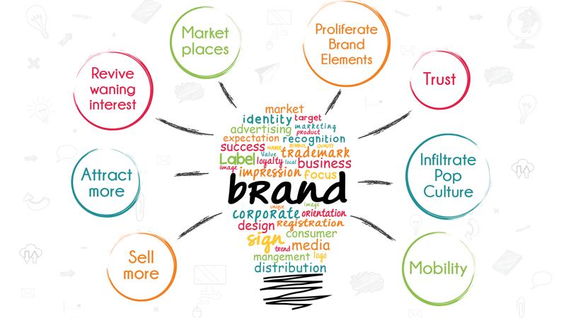 Ways To Increase Brand Awareness Through Social Media Marketing Brand Awareness Marketing Brand Awareness Promotional Products Marketing