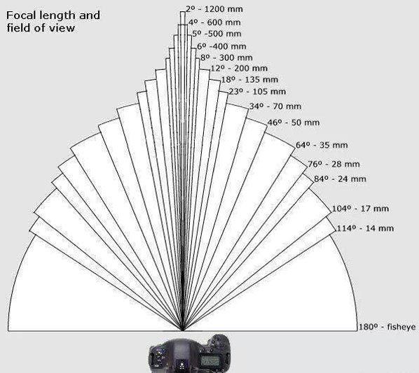 Pin Su Cannon Camera Lenses