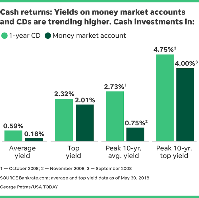 How To Find Best Interest Rates On Cds Savings Accounts Cents