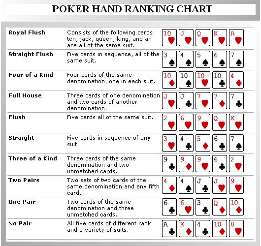 Poker Cheat Sheet Poker Cheat Sheet Poker Hands Poker Hands