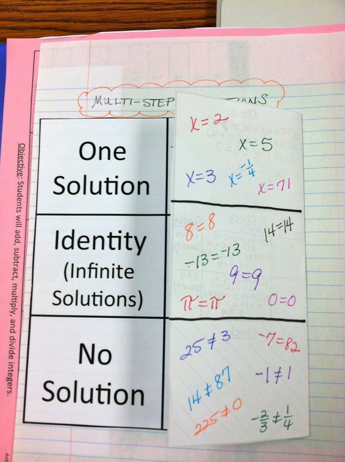 Multi Step Equations With No Solution And Infinite