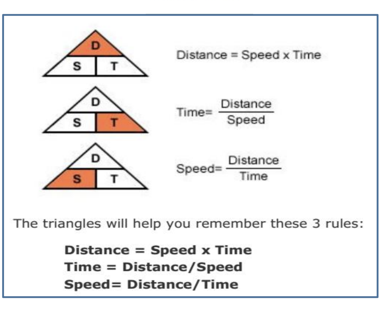 A Simple Math Formula To Calculate Speed Distance And