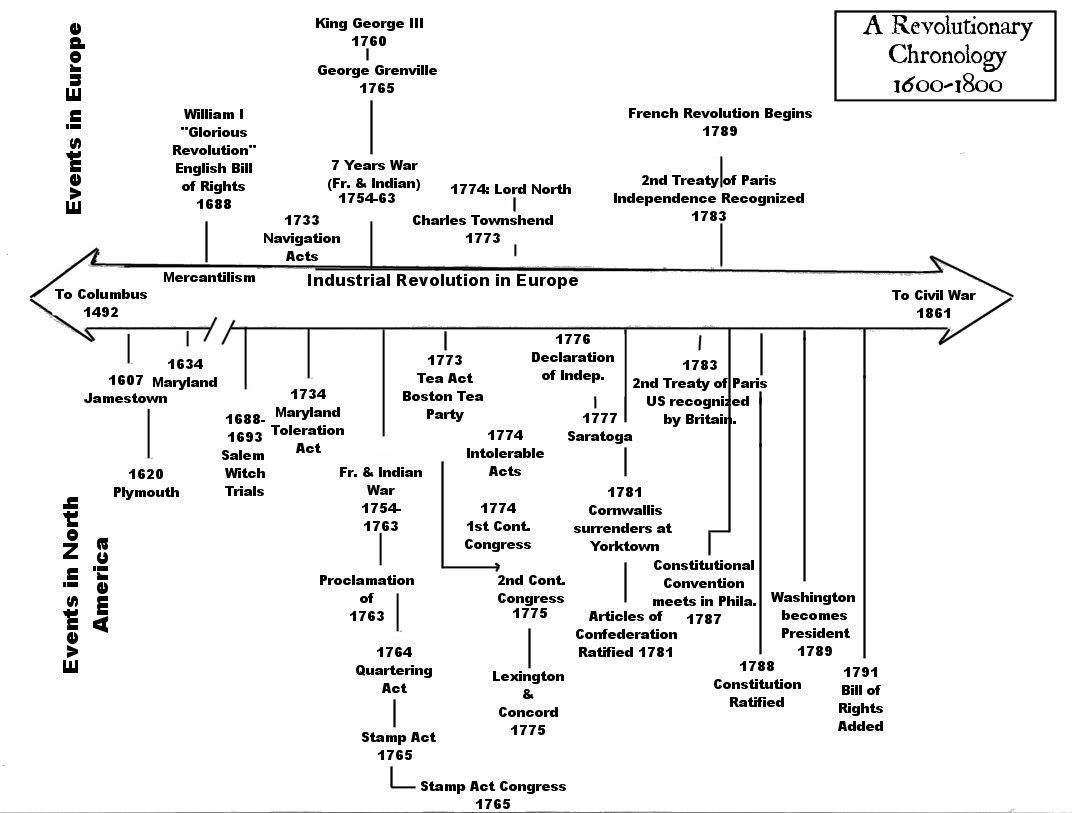 A Timeline For The American Revolution This Is Wonderful