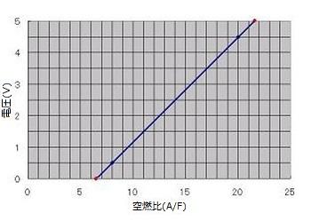 11 本体設定及び初期化手順と空燃比計連動フラグ設定etc E Eシステム Freedom Computer セッティングマニュアル Kunugi Runner マニュアル セッティング 手順
