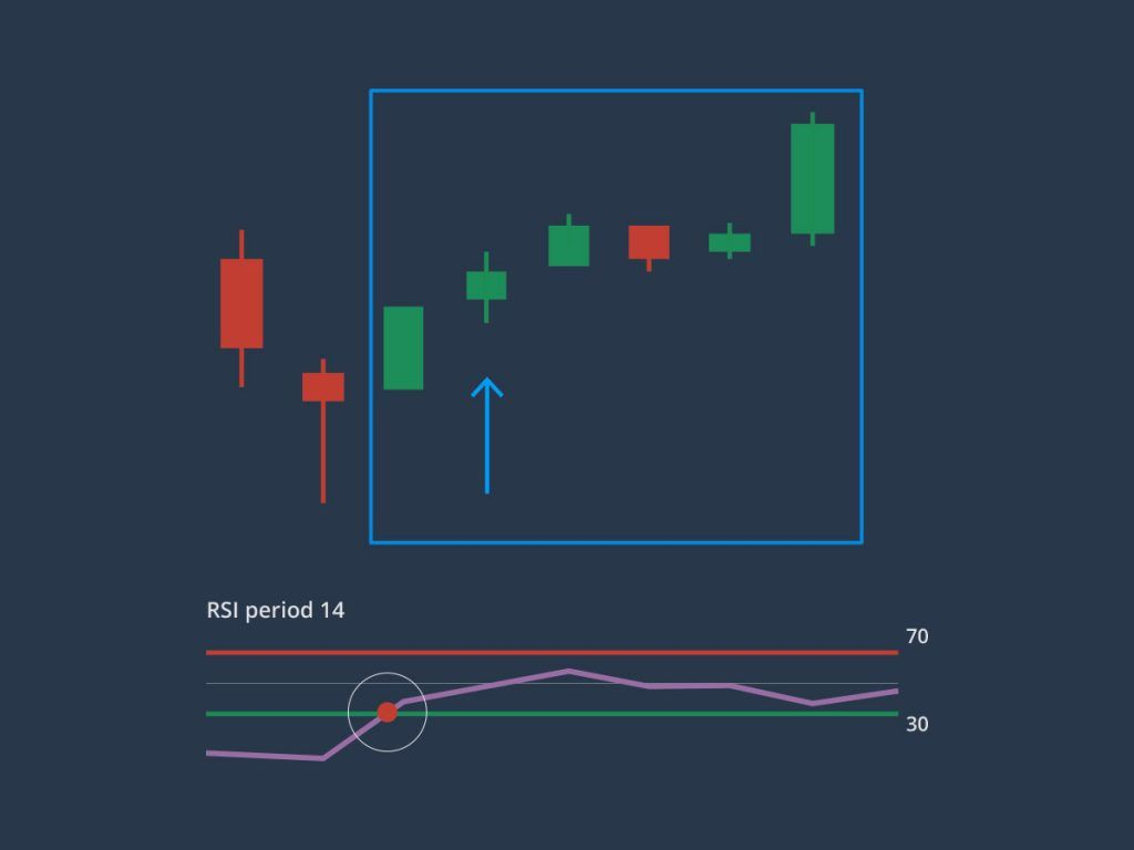 Bullish Candlestick Bouncing Off Of 50 Day Moving Average