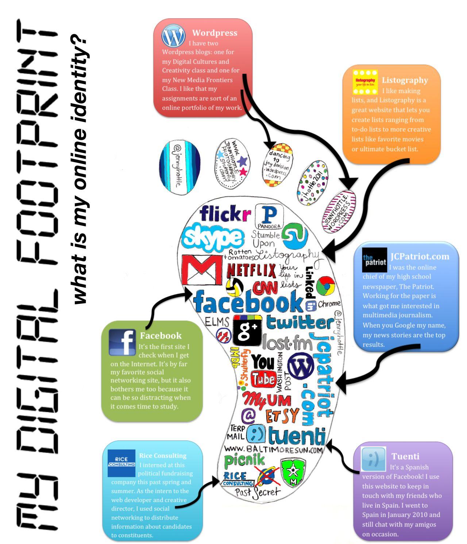 Digital Footprint (Part One) Digital footprint, Digital