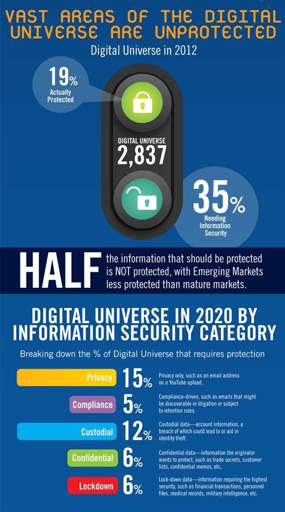 Information Security In 2012 2020 Digitaluniverse Computer