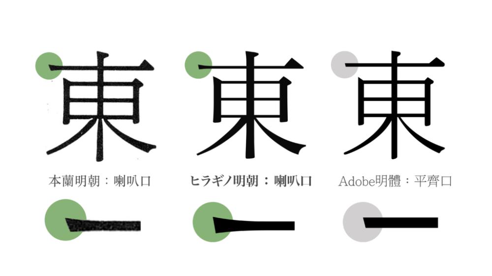 Mac 內建字體:字游工房明體篇 Lettering design, Chinese typography