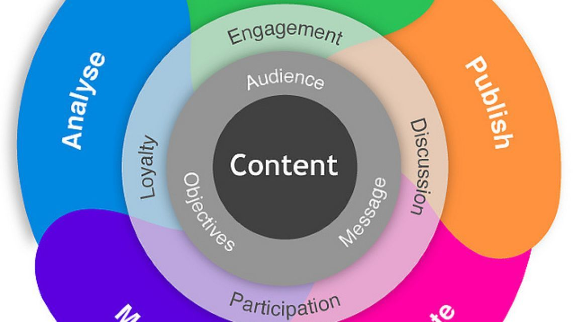 #Content #Marketing in 2015: 3 Key Forecasts