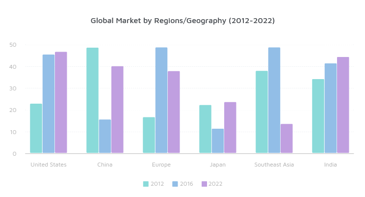 Global Passive Component Market To Grow As Global Passive