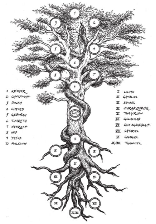 Qabalistic Tree Of Life Artistic Occult Rendition Qabalah Cabala