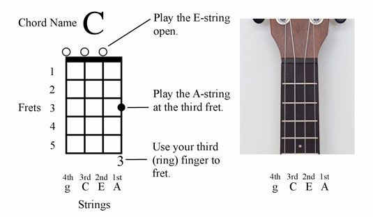 Ukulele Chord Diagrams And Families Cheat Sheet Excellent Book