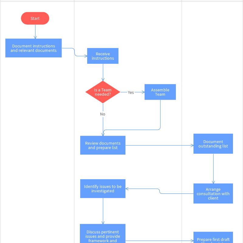 Legal Process Flowchart Template Moqups Flow Chart Template Flow Chart Business Process Mapping