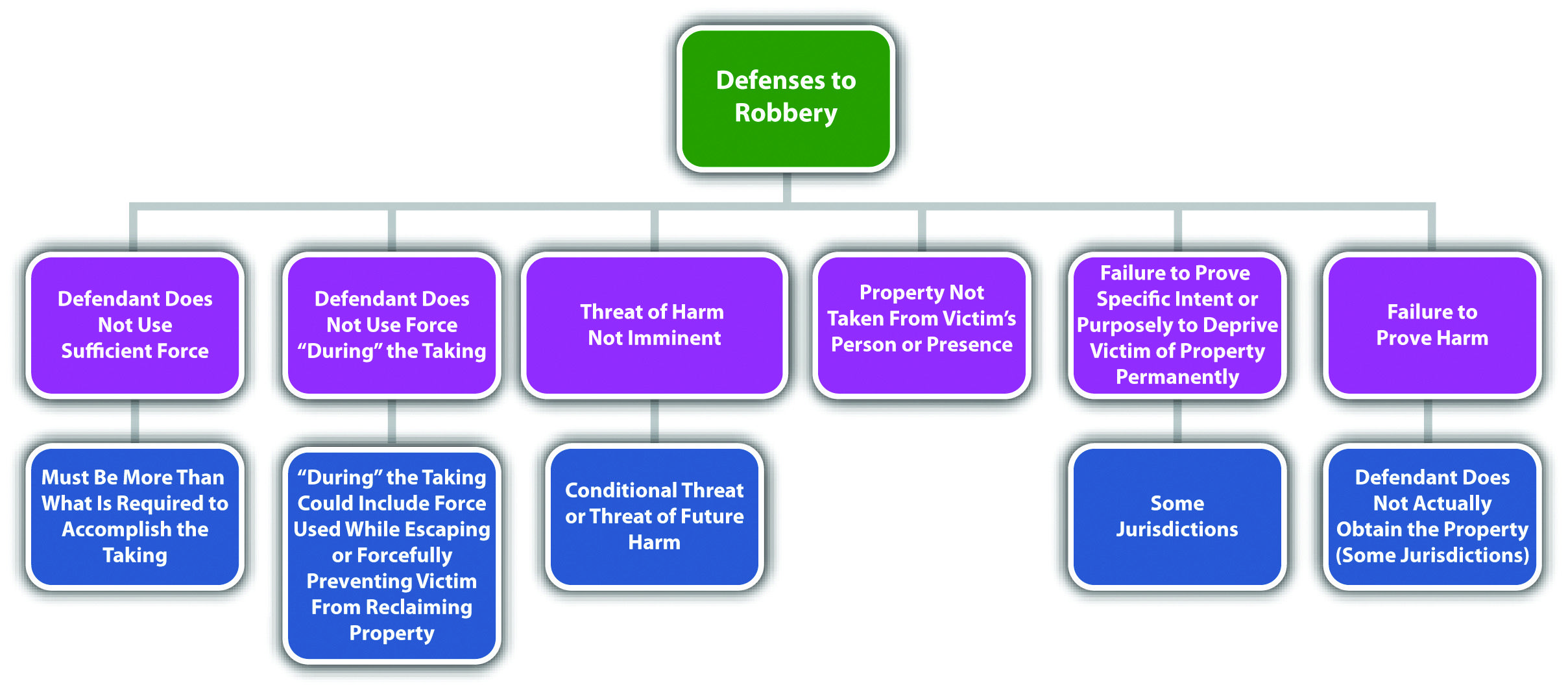 Defenses To Robbery Law Books Law School Criminal Law