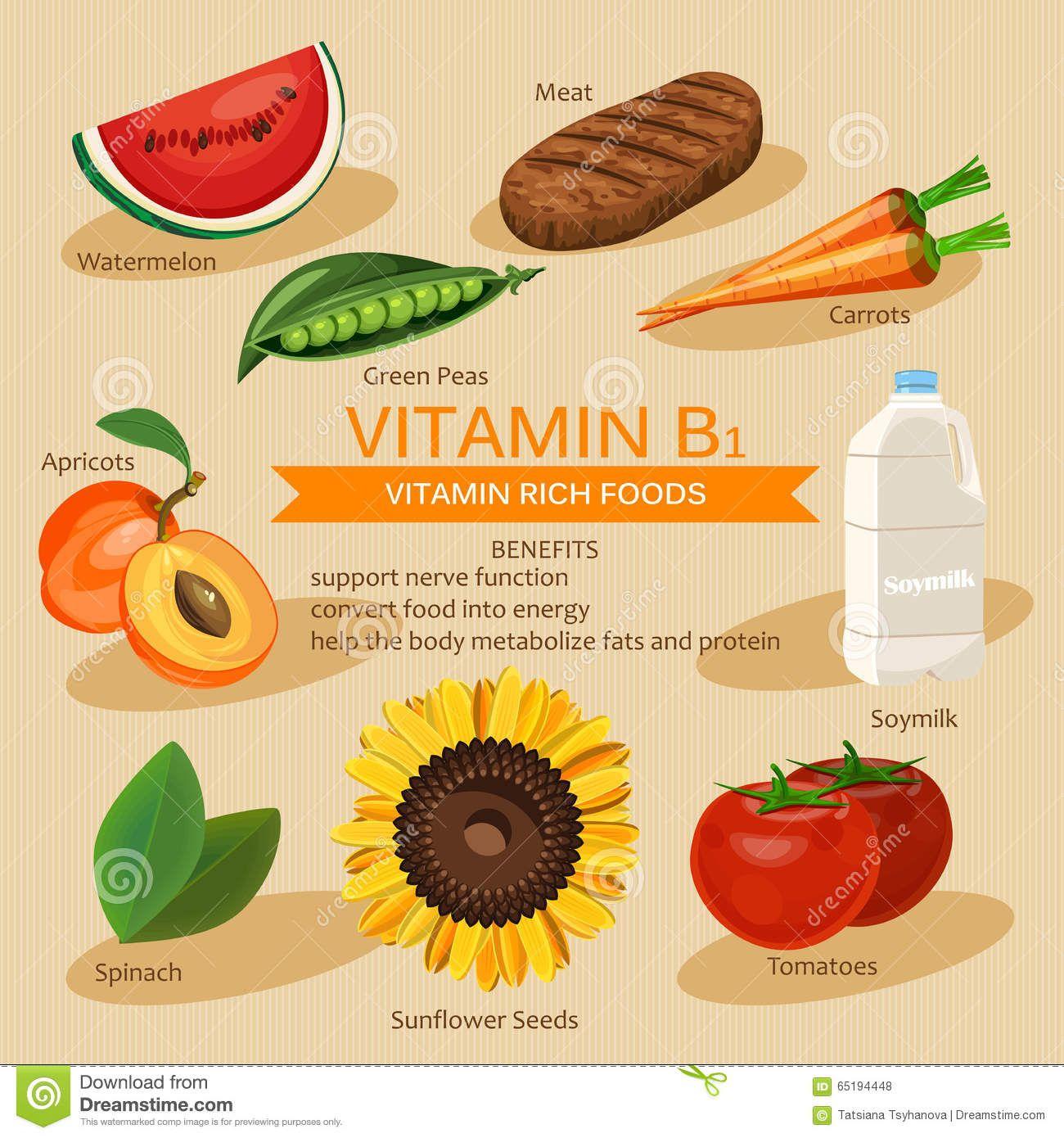 Bilderesultat for plakater vitamin b ayur pinterest vitamins bilderesultat for plakater vitamin b workwithnaturefo