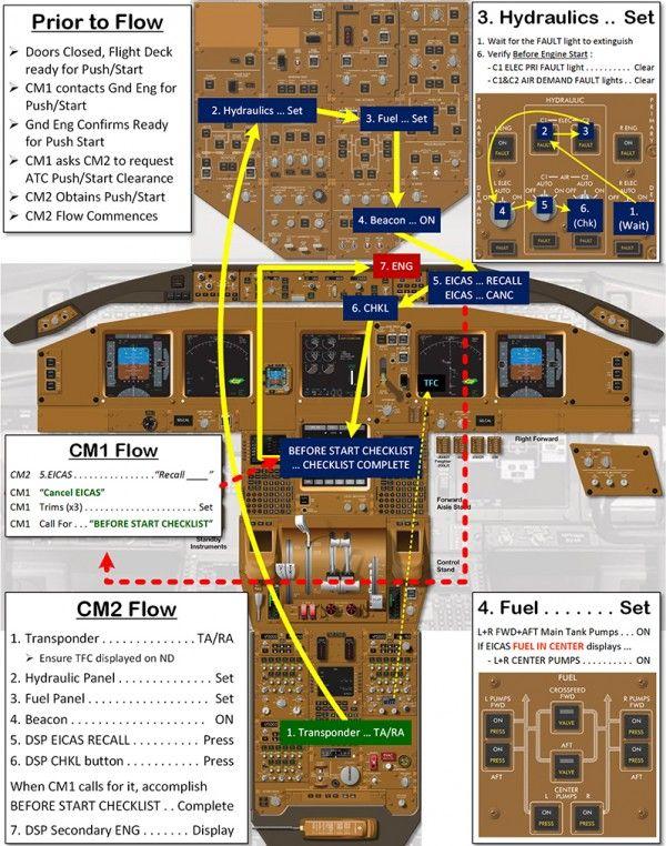 Boeing 777 Normal Procedures Flow Diagrams Flight With Images